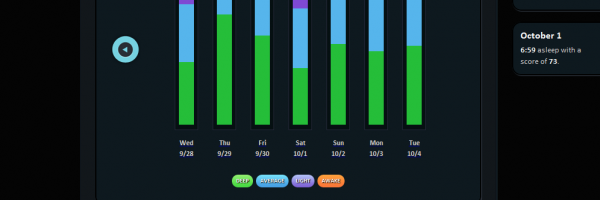 Sleep scores over the last week (7 days)